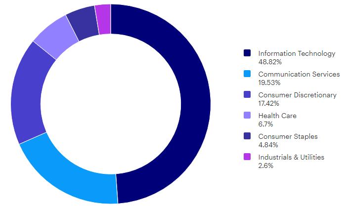 Круговая диаграмма: Диверсификация активов фонда QQQ Invesco