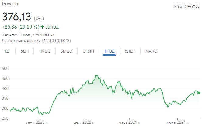Paycom Stock Chart