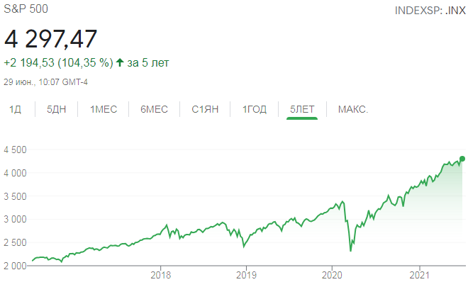 SP500 Index Chart for Five Years