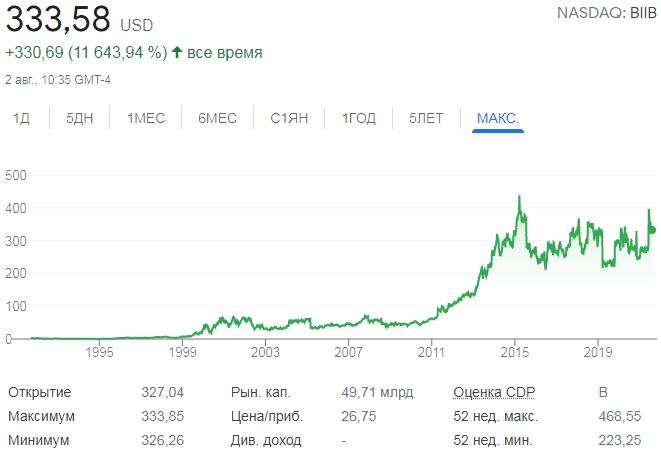 График акций Biogen
